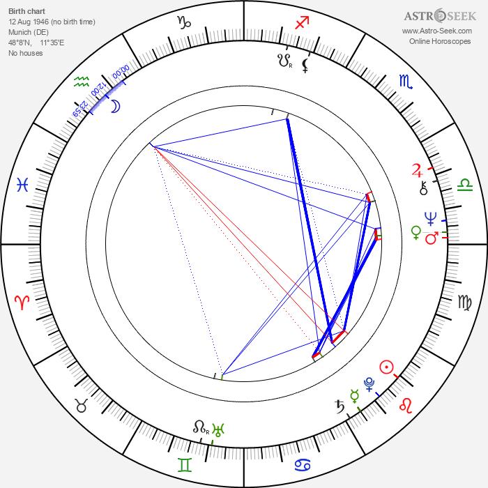 Gerd Anthoff - Astrology Natal Birth Chart