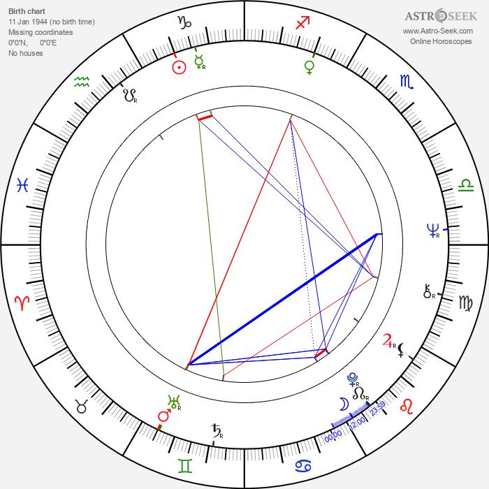 Gerd Böckmann - Astrology Natal Birth Chart