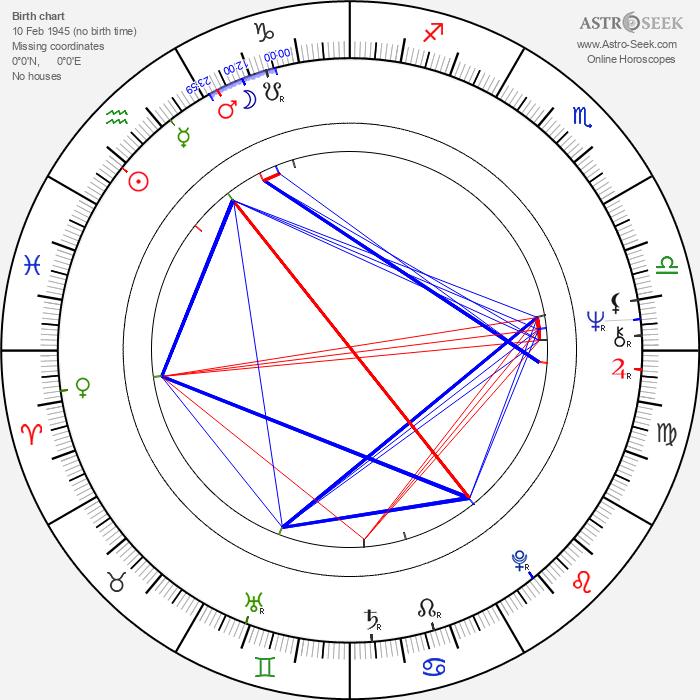 Gerd Lohmeyer - Astrology Natal Birth Chart