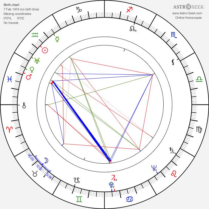 Gerd Mårtensson - Astrology Natal Birth Chart