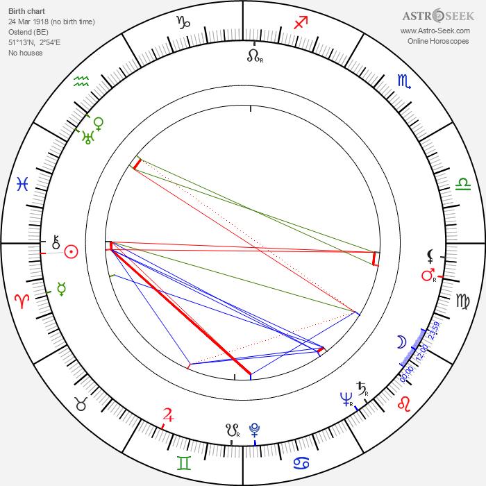 Gerd Martienzen - Astrology Natal Birth Chart
