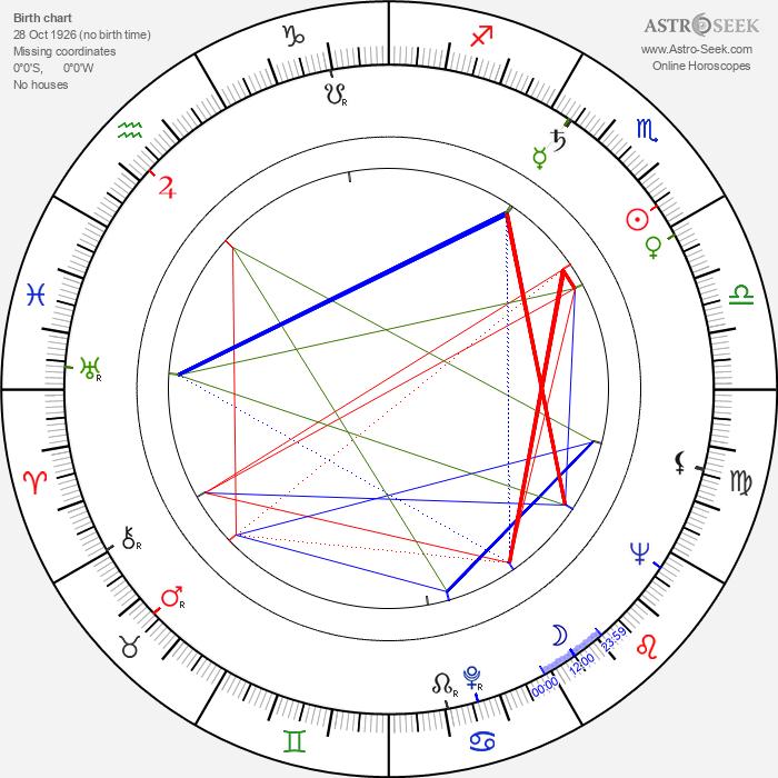 Gerd Oelschlegel - Astrology Natal Birth Chart