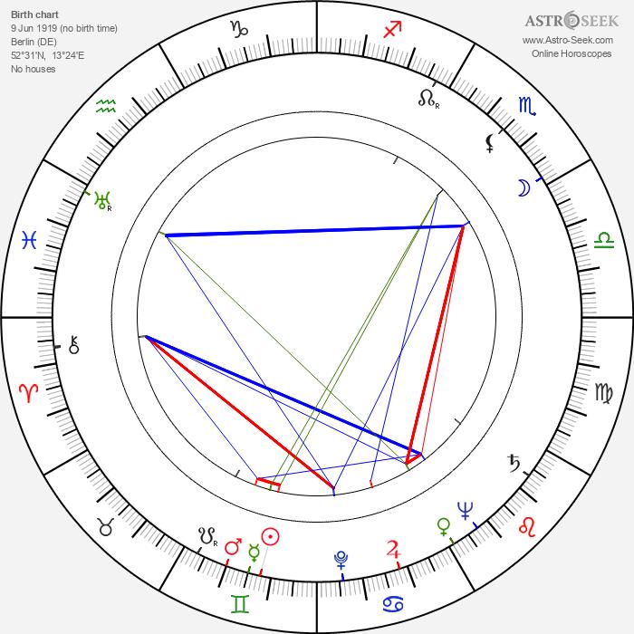 Gerd Oswald - Astrology Natal Birth Chart
