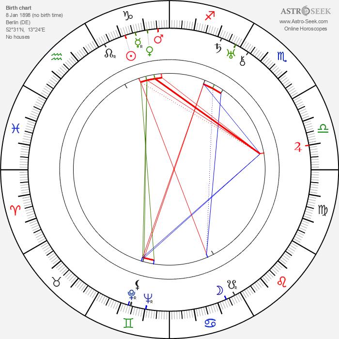 Gerhard Bienert - Astrology Natal Birth Chart