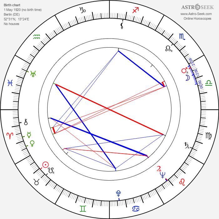 Gerhard Klein - Astrology Natal Birth Chart