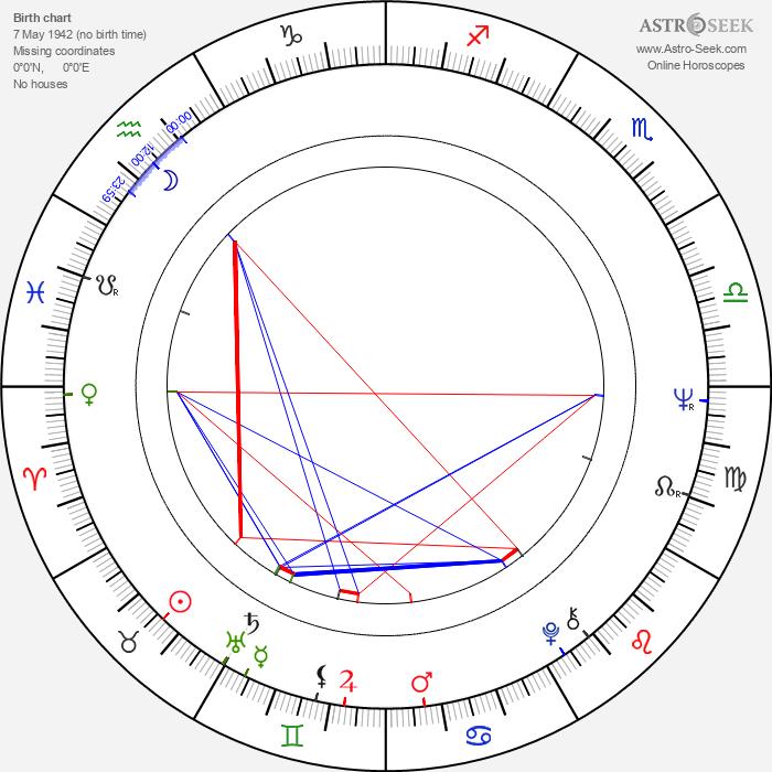 Gerhard Polt - Astrology Natal Birth Chart