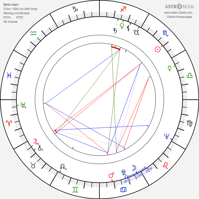 Gerhard Rachold - Astrology Natal Birth Chart