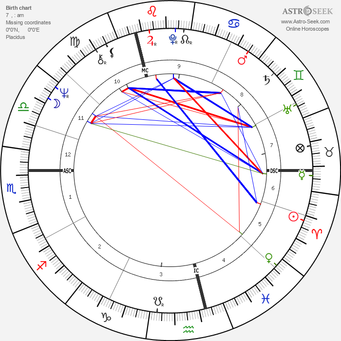 Gerhard Schröder - Astrology Natal Birth Chart