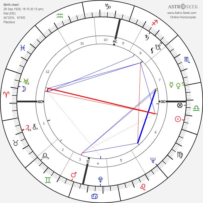 Gerhard Stoltenberg - Astrology Natal Birth Chart