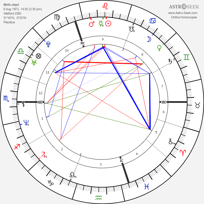 Geri Halliwell - Astrology Natal Birth Chart