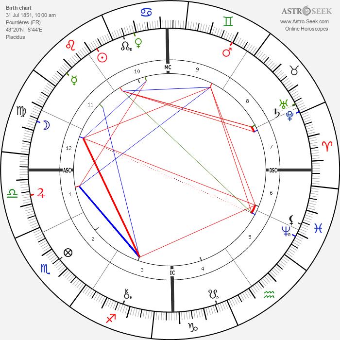 Germain Marie Nouveau - Astrology Natal Birth Chart