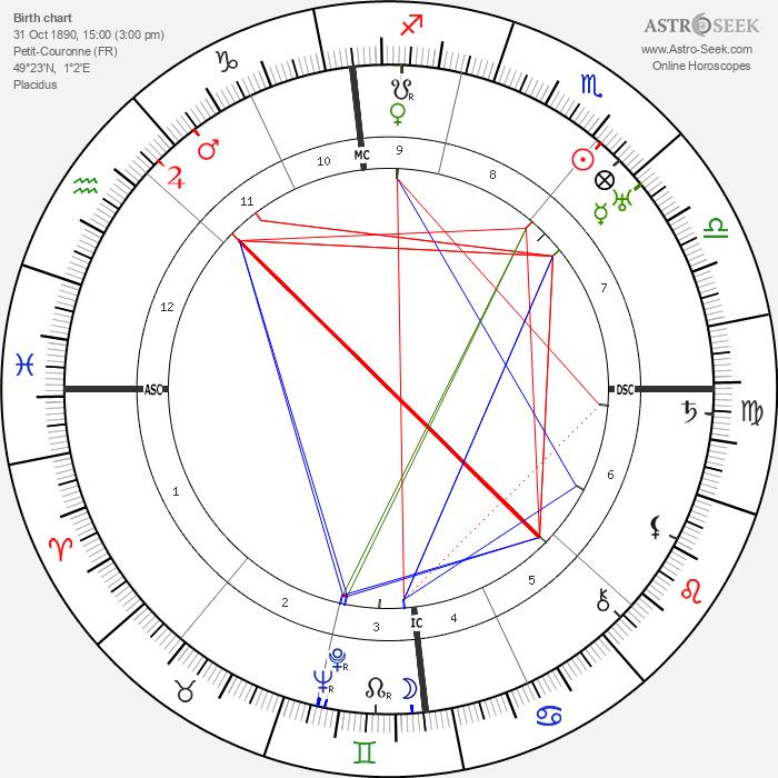 Germaine Beaumont - Astrology Natal Birth Chart