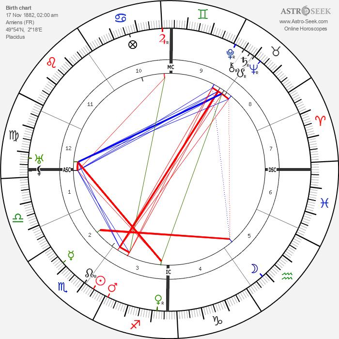 Germaine Dulac - Astrology Natal Birth Chart
