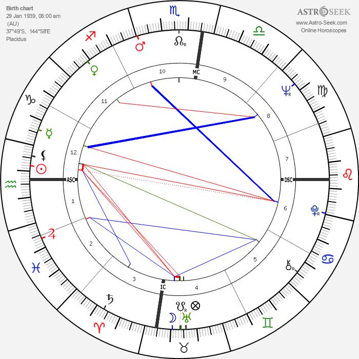 Germaine Greer - Astrology Natal Birth Chart