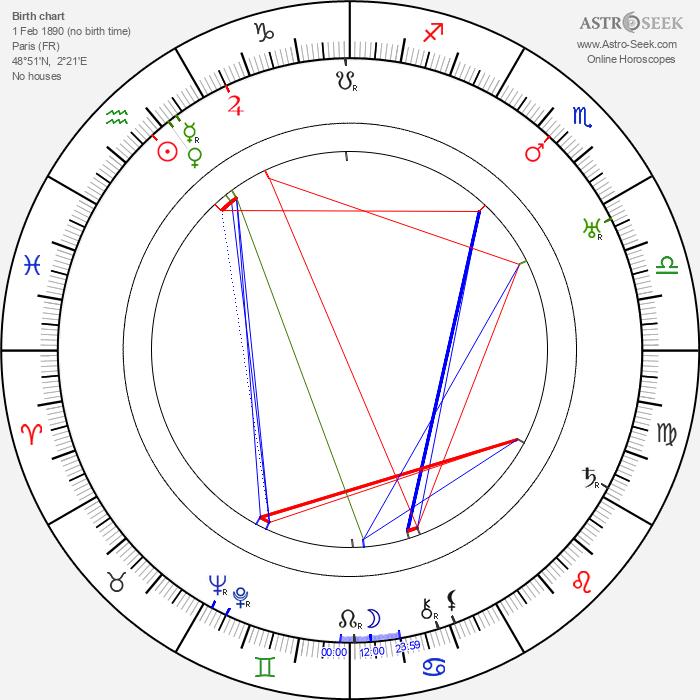 Germaine Lubin - Astrology Natal Birth Chart