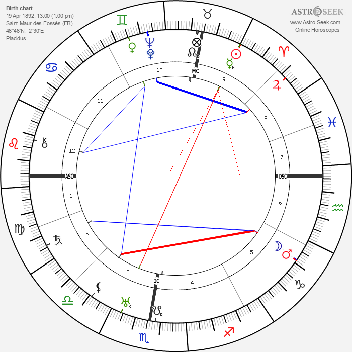 Germaine Tailleferre - Astrology Natal Birth Chart