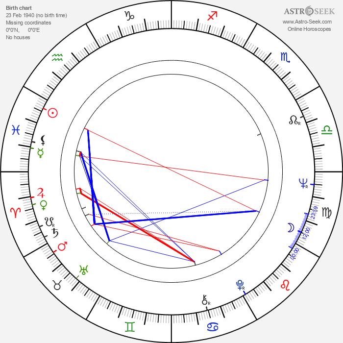 German Poloskov - Astrology Natal Birth Chart