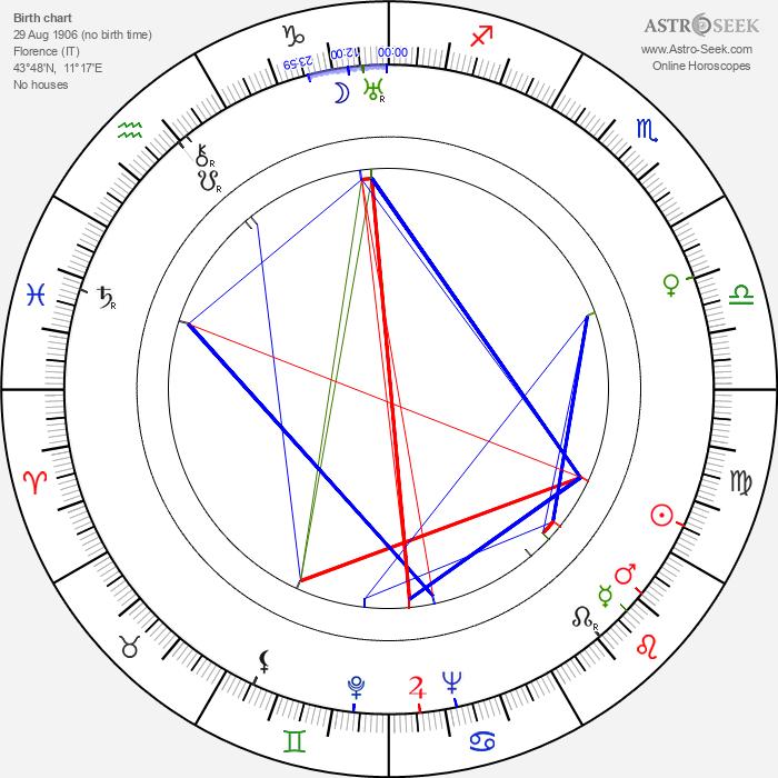 Germana Paolieri - Astrology Natal Birth Chart