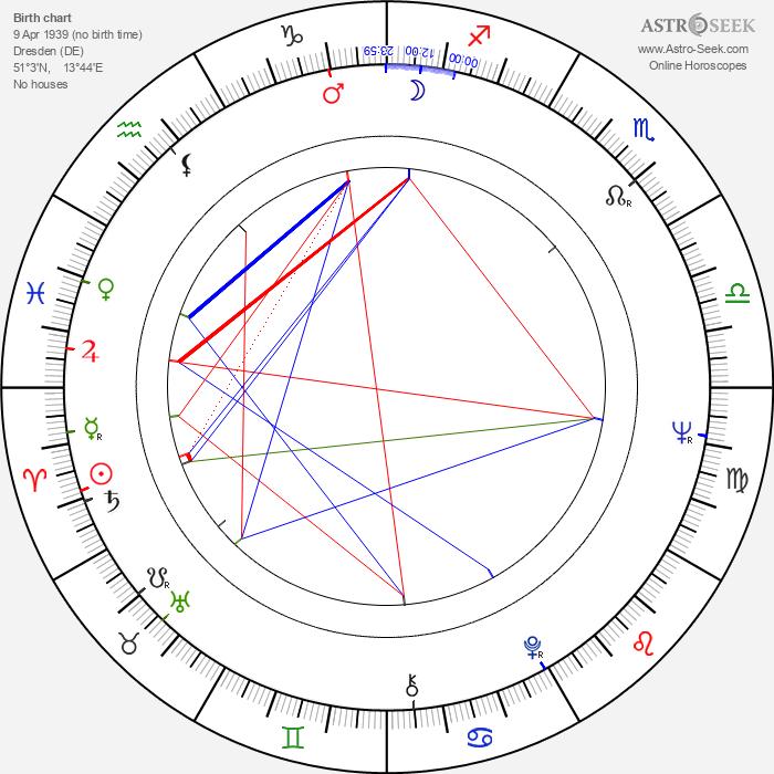 Gernot Roll - Astrology Natal Birth Chart