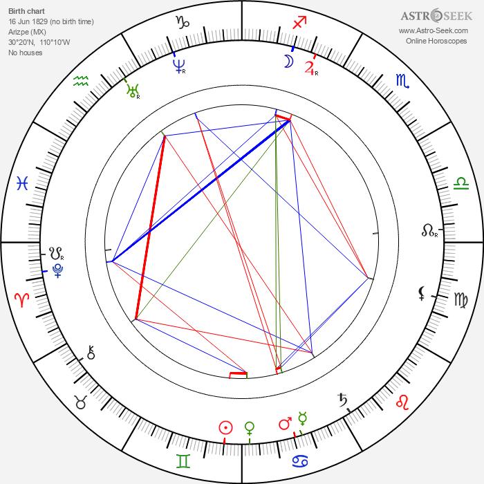 Geronimo - Astrology Natal Birth Chart