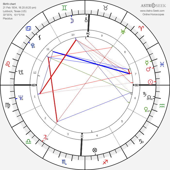 Gerre Hancock - Astrology Natal Birth Chart