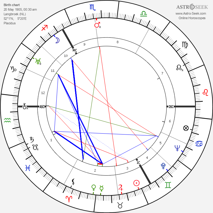 Gerrit Achterberg - Astrology Natal Birth Chart