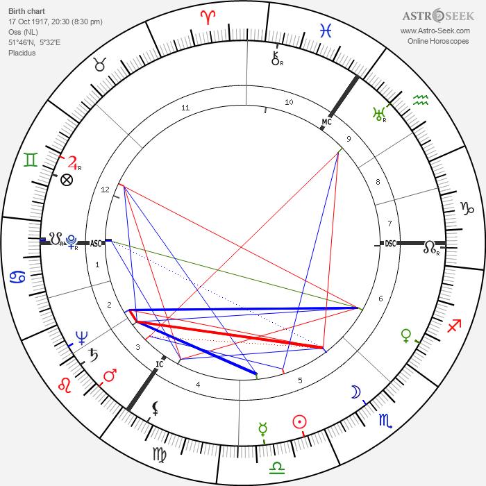 Gerrit Boeyen - Astrology Natal Birth Chart