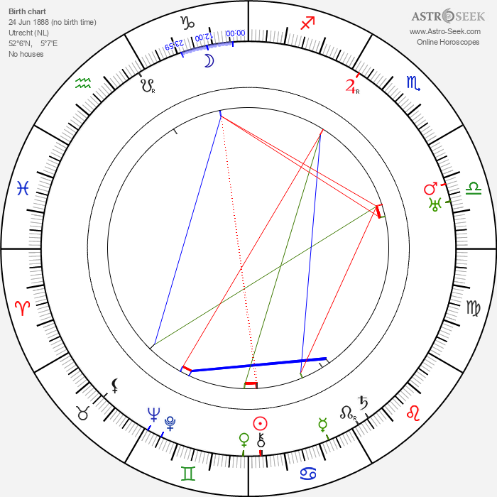 Gerrit Rietveld - Astrology Natal Birth Chart