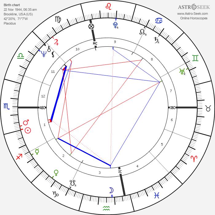 Gerry Berns - Astrology Natal Birth Chart