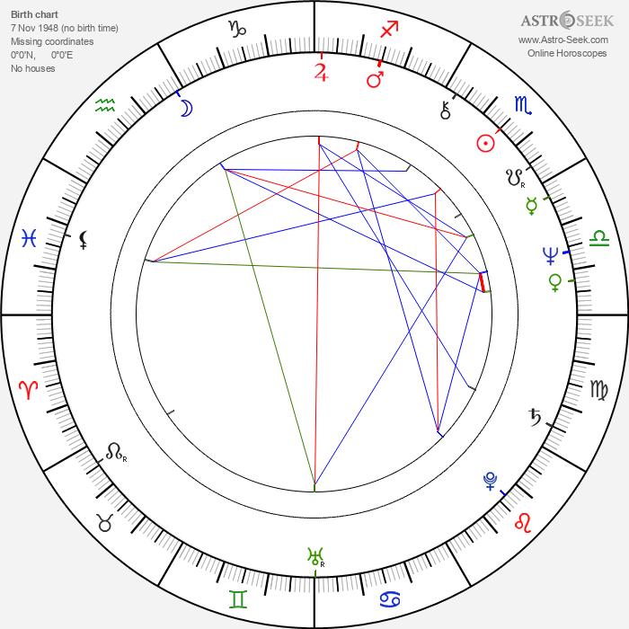 Gerry Lopez - Astrology Natal Birth Chart