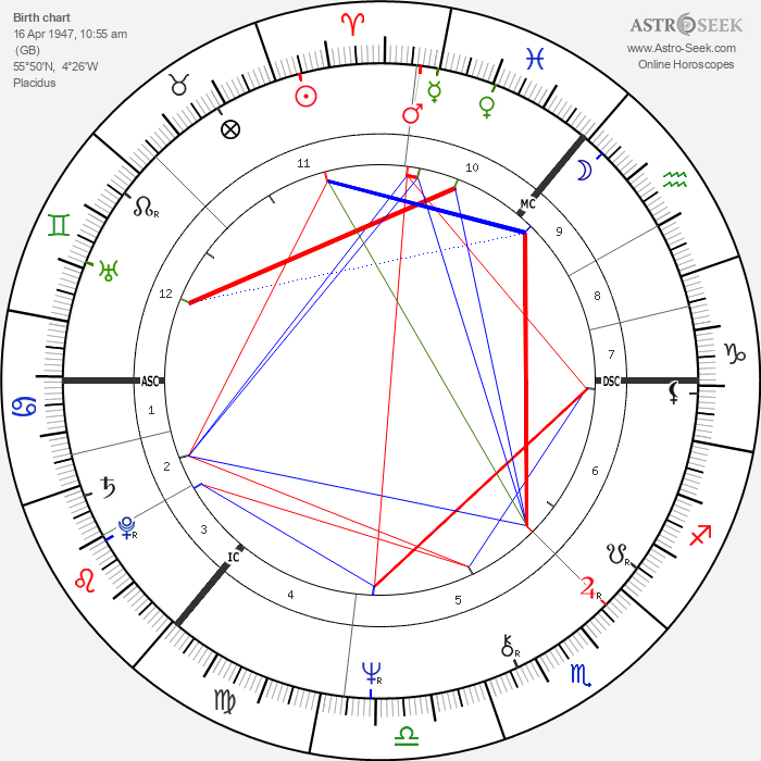 Gerry Rafferty - Astrology Natal Birth Chart