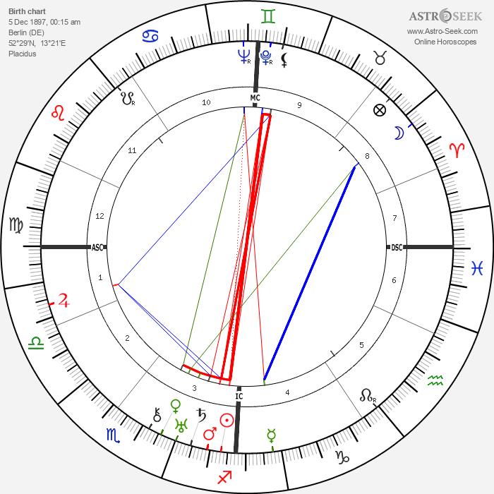 Gershom Scholem - Astrology Natal Birth Chart