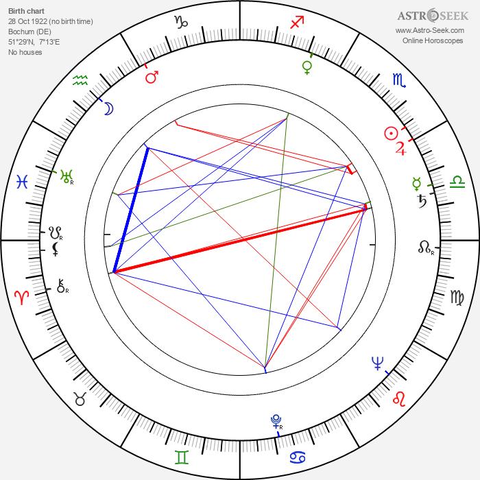 Gershon Kingsley - Astrology Natal Birth Chart