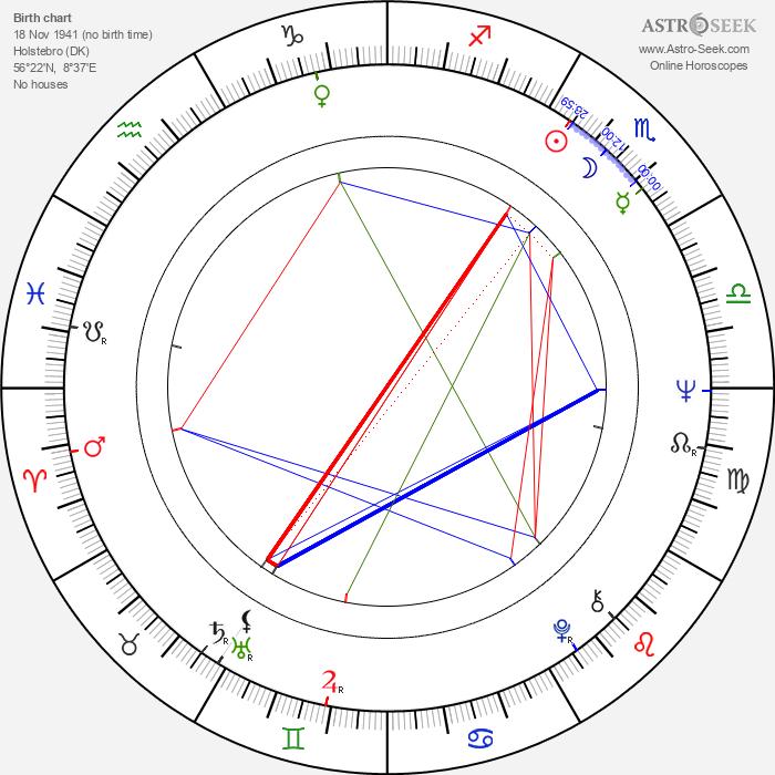 Gert Fredholm - Astrology Natal Birth Chart
