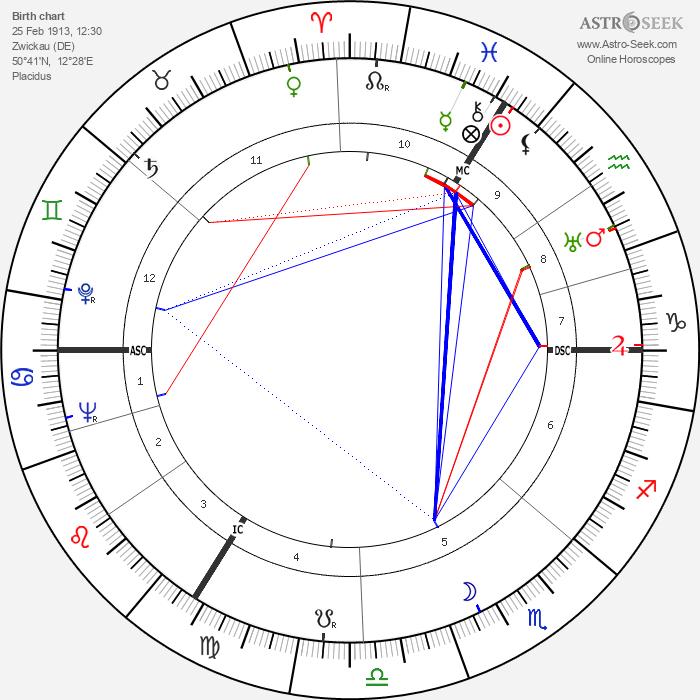 Gert Fröbe - Astrology Natal Birth Chart