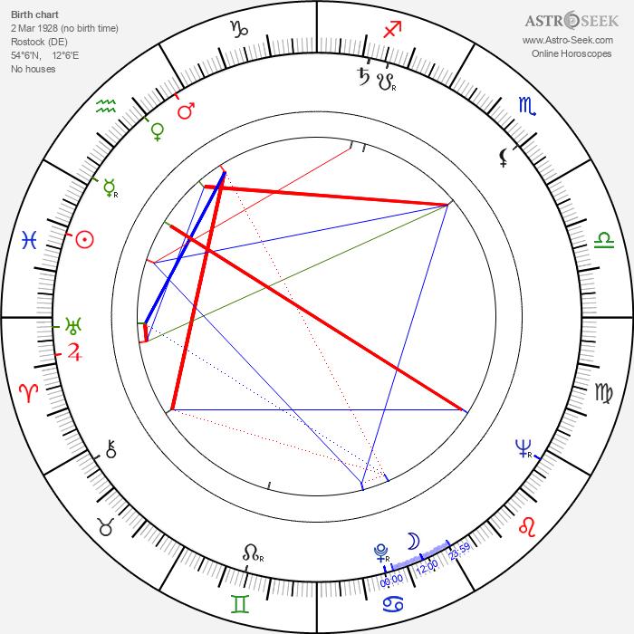 Gert Gütschow - Astrology Natal Birth Chart