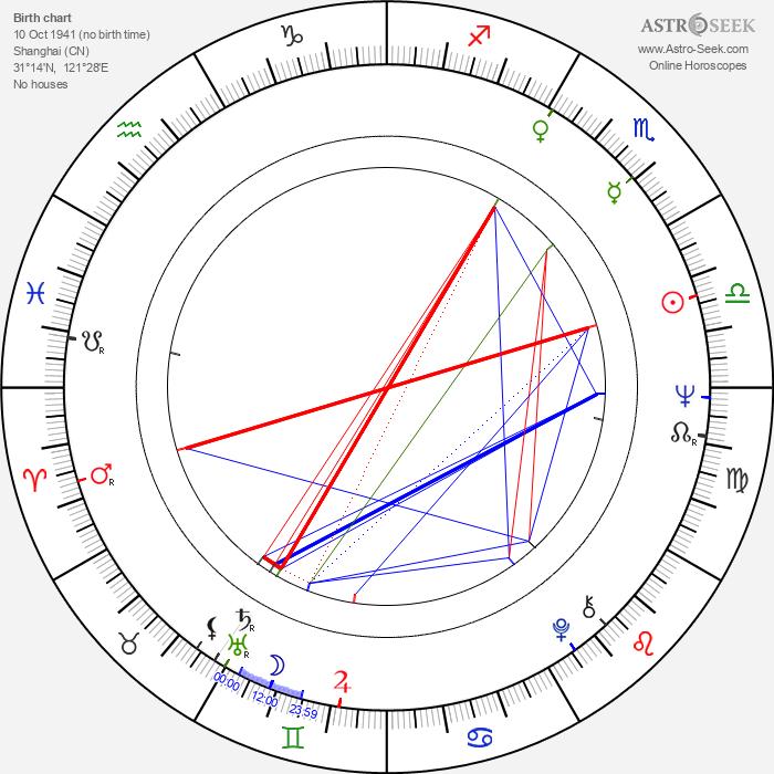 Gert Voss - Astrology Natal Birth Chart