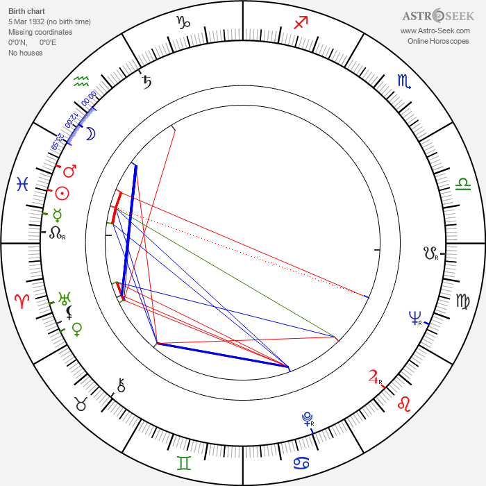 Gertan Klauber - Astrology Natal Birth Chart