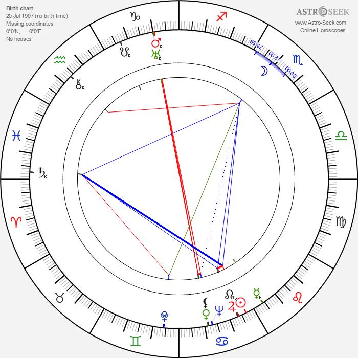Gerti Ober - Astrology Natal Birth Chart