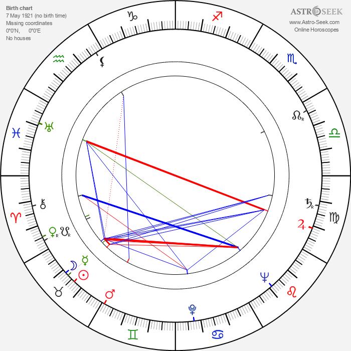 Gertraud Last - Astrology Natal Birth Chart