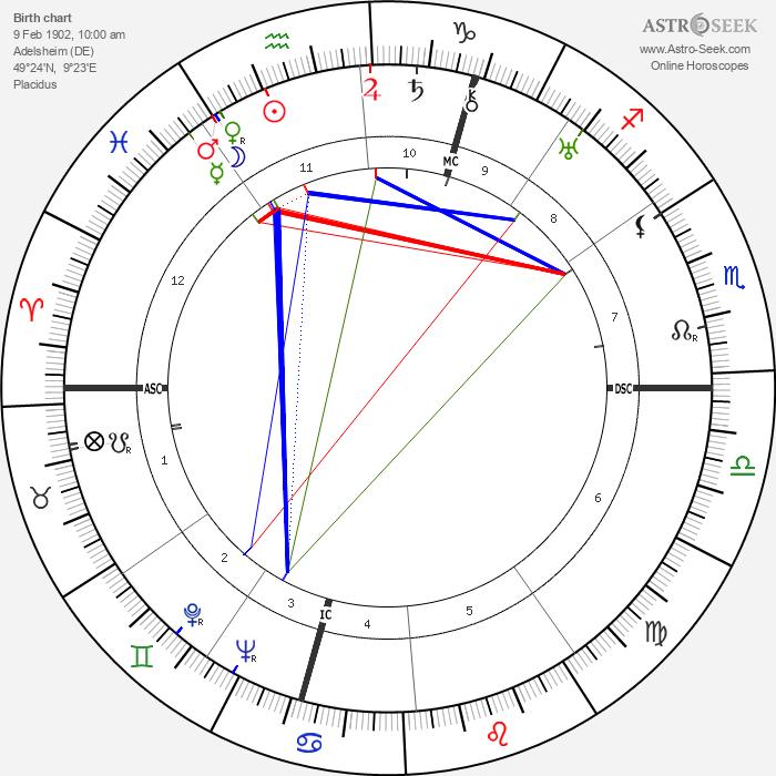 Gertrud Scholtz-Klink - Astrology Natal Birth Chart