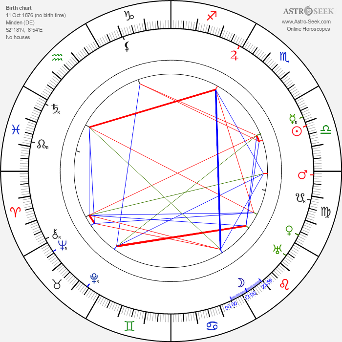 Gertrud von Le Fort - Astrology Natal Birth Chart