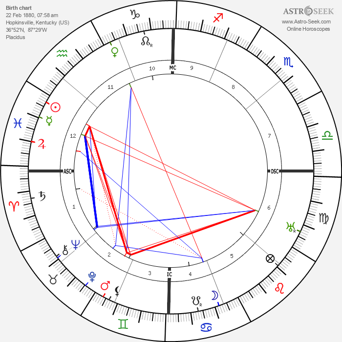 Gertrude Cayce - Astrology Natal Birth Chart