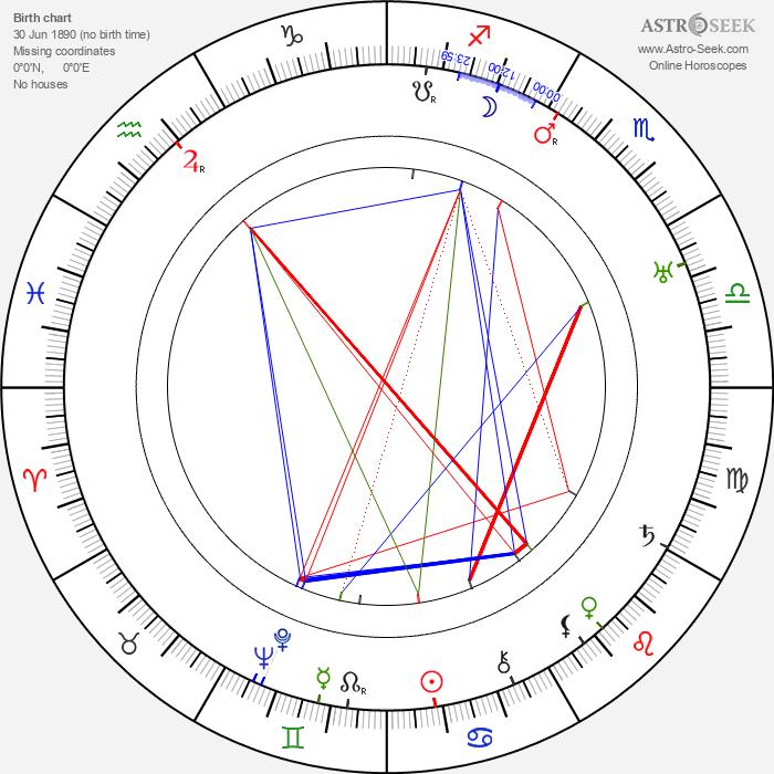 Gertrude McCoy - Astrology Natal Birth Chart