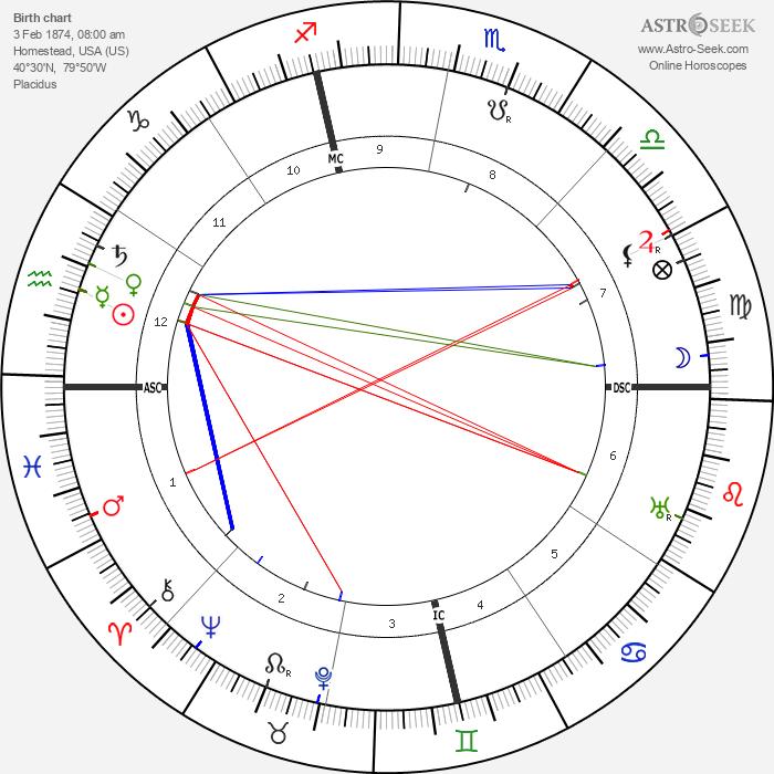 Gertrude Stein - Astrology Natal Birth Chart