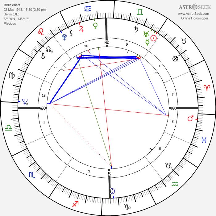 Gesine Schwan - Astrology Natal Birth Chart