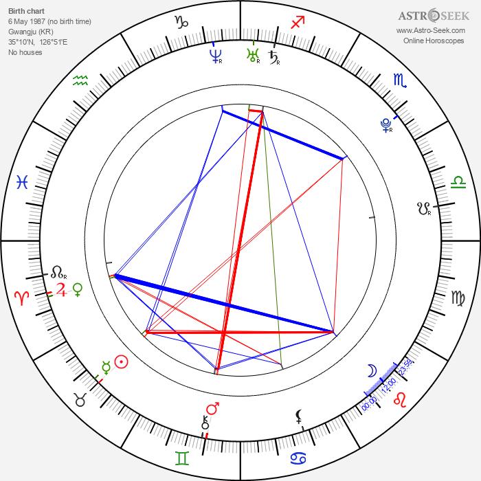 Geun-young Moon - Astrology Natal Birth Chart