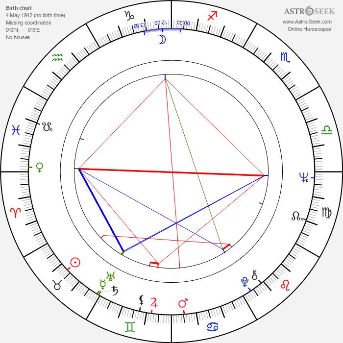 Géza Galán Vavrecký - Astrology Natal Birth Chart