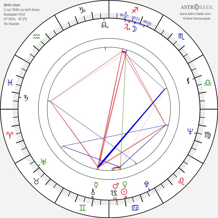 Géza Hofi - Astrology Natal Birth Chart
