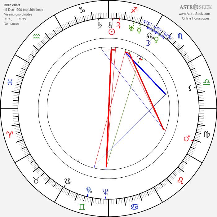 Géza von Cziffra - Astrology Natal Birth Chart